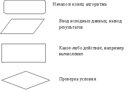 Задачи на составление блок-схем алгоритмов.  Основные блоки.  Примеры определения результата выполнения алгоритма по...