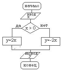 Задачи на составление блок схем